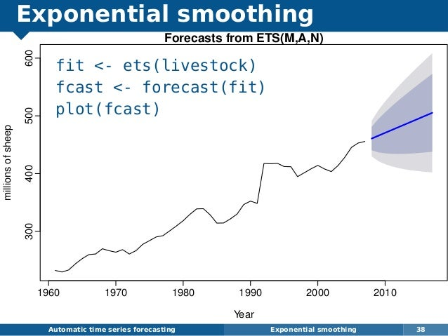 Exponential smoothing fit - ets(livestock) fcast - forecast(fit) plot(fcast) Automatic time series forecasting Exponential...