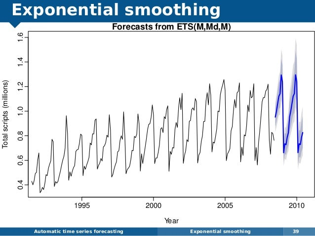 Exponential smoothing Automatic time series forecasting Exponential smoothing 39 Forecasts from ETS(M,Md,M) Year Totalscri...
