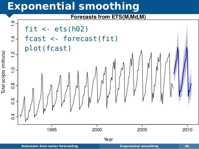 Exponential smoothing fit - ets(h02) fcast - forecast(fit) plot(fcast) Automatic time series forecasting Exponential smoot...