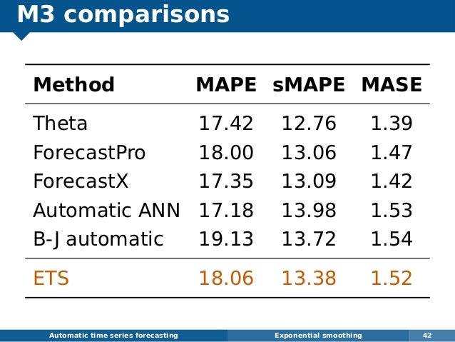 M3 comparisons Method MAPE sMAPE MASE Theta 17.42 12.76 1.39 ForecastPro 18.00 13.06 1.47 ForecastX 17.35 13.09 1.42 Autom...