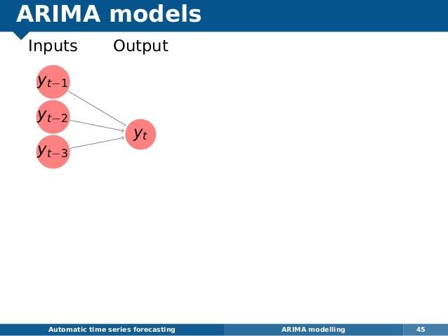 ARIMA models yt−1 yt−2 yt−3 yt Inputs Output Automatic time series forecasting ARIMA modelling 45