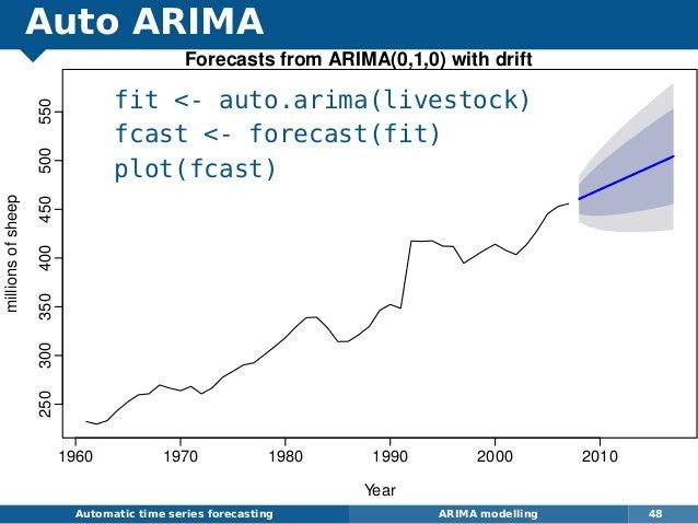 Auto ARIMA fit - auto.arima(livestock) fcast - forecast(fit) plot(fcast) Automatic time series forecasting ARIMA modelling...
