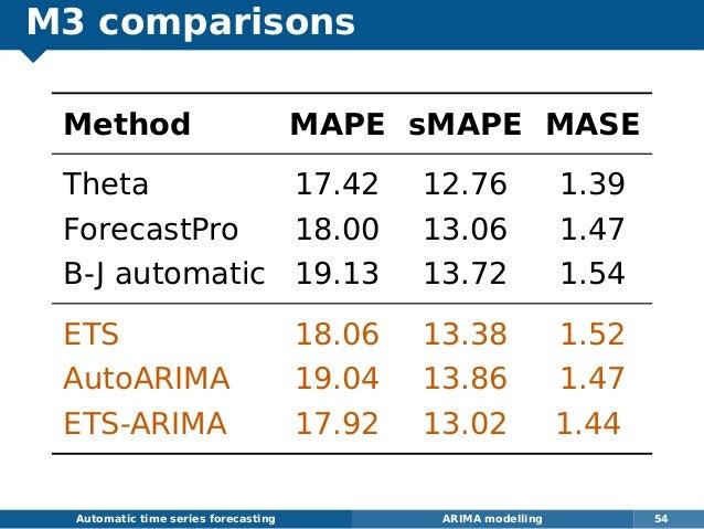 M3 comparisons Method MAPE sMAPE MASE Theta 17.42 12.76 1.39 ForecastPro 18.00 13.06 1.47 B-J automatic 19.13 13.72 1.54 E...