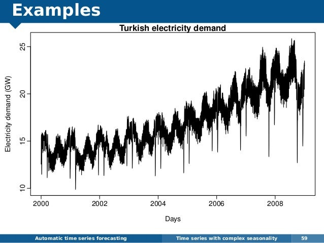 Examples Automatic time series forecasting Time series with complex seasonality 59 Turkish electricity demand Days Electri...