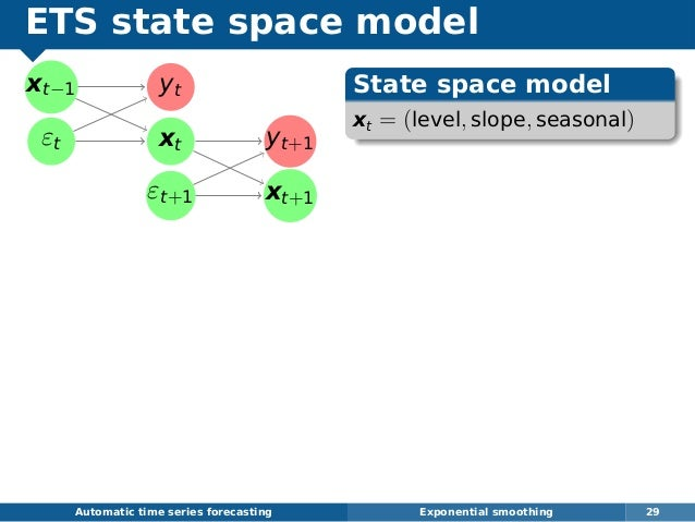 ETS state space model xt−1 εt yt xt yt+1 εt+1 xt+1 Automatic time series forecasting Exponential smoothing 29 State space ...