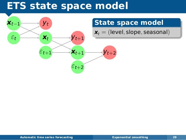 ETS state space model xt−1 εt yt xt yt+1 εt+1 xt+1 yt+2 εt+2 Automatic time series forecasting Exponential smoothing 29 St...