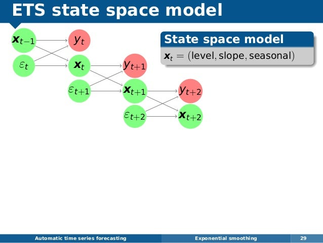 ETS state space model xt−1 εt yt xt yt+1 εt+1 xt+1 yt+2 εt+2 xt+2 Automatic time series forecasting Exponential smoothing ...