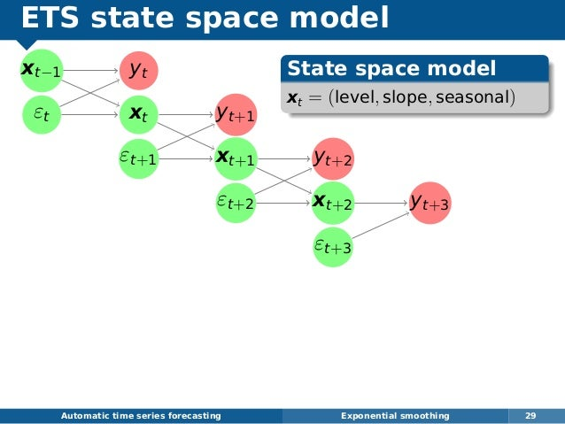 ETS state space model xt−1 εt yt xt yt+1 εt+1 xt+1 yt+2 εt+2 xt+2 yt+3 εt+3 Automatic time series forecasting Exponential ...