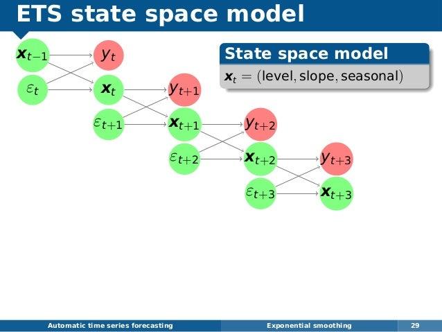ETS state space model xt−1 εt yt xt yt+1 εt+1 xt+1 yt+2 εt+2 xt+2 yt+3 εt+3 xt+3 Automatic time series forecasting Exponen...