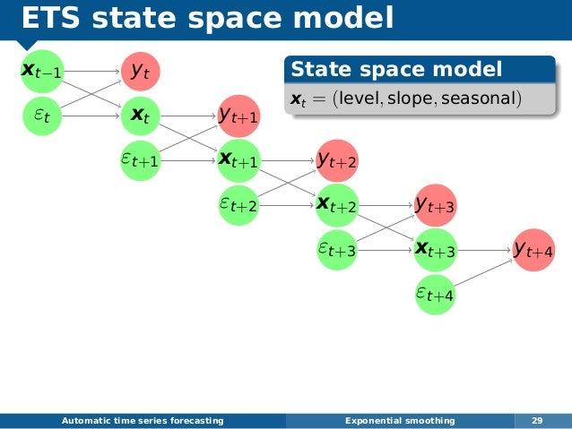 ETS state space model xt−1 εt yt xt yt+1 εt+1 xt+1 yt+2 εt+2 xt+2 yt+3 εt+3 xt+3 yt+4 εt+4 Automatic time series forecasti...