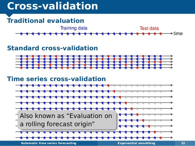 Cross-validation Traditional evaluation Standard cross-validation Time series cross-validation Automatic time series forec...