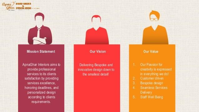 Apna Ghar Interiors Design Services