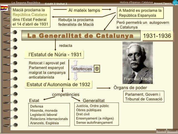 1931-1936 Macià proclama la  República Catalana dins l'Estat Federal el 14 d'abril de 1931 A Madrid es proclama la Repúbli...