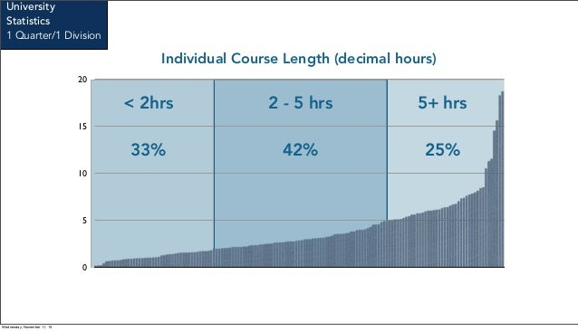 0 5 10 15 20 Individual Course Length (decimal hours) < 2hrs 2 - 5 hrs 5+ hrs 33% 42% 25% University Statistics 1 Quarter/...