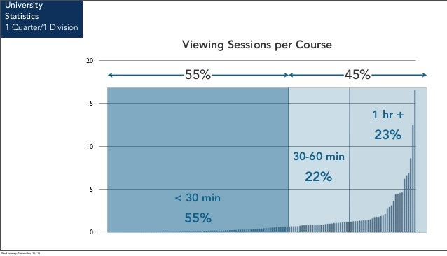 0 5 10 15 20 Viewing Sessions per Course < 30 min 30-60 min 1 hr + 55% 22% 23% Stanford University School of Medicine 45%5...