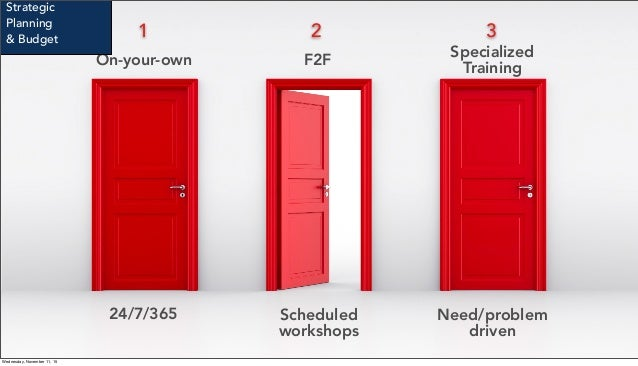 On-your-own F2F Specialized Training 24/7/365 Scheduled workshops Need/problem driven 1 32 Strategic Planning & Budget Wed...