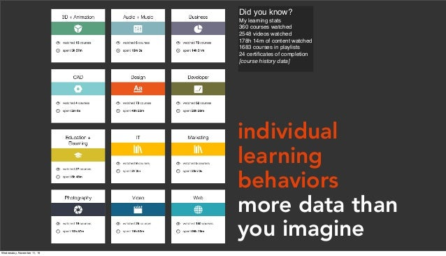 Did you know? My learning stats 360 courses watched 2548 videos watched 178h 14m of content watched 1683 courses in playli...