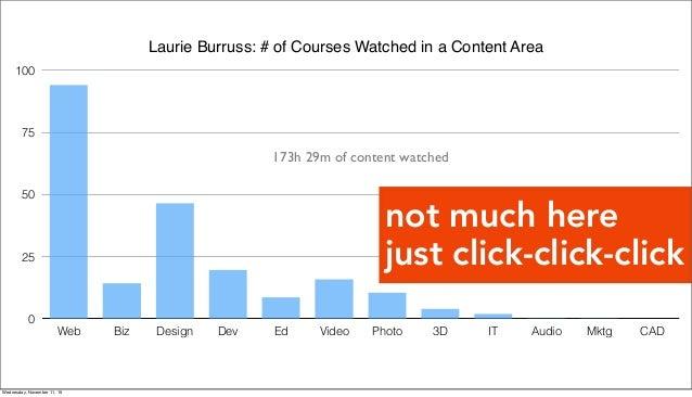 Laurie Burruss: Hours/Content Area 0 25 50 75 100 Web Biz Design Dev Ed Video Photo 3D IT Audio Mktg CAD 173h 29m of conte...