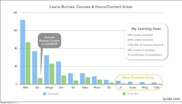 Laurie Burruss: Courses & Hours/Content Areas 0 40 80 120 160 Web Biz Design Dev Ed Video Photo 3D IT Audio Mktg CAD Cours...