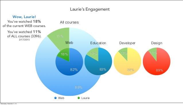 Laurie's Engagement All courses 11% 89% Web 18% 82% Web Laurie Developer 12% 88% Design 11% 89% Education 17% 83% Wow, Lau...