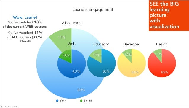 Laurie's Engagement All courses 11% 89% Web 18% 82% Web Laurie Developer 12% 88% Design 11% 89% Education 17% 83% Wow, Lau...