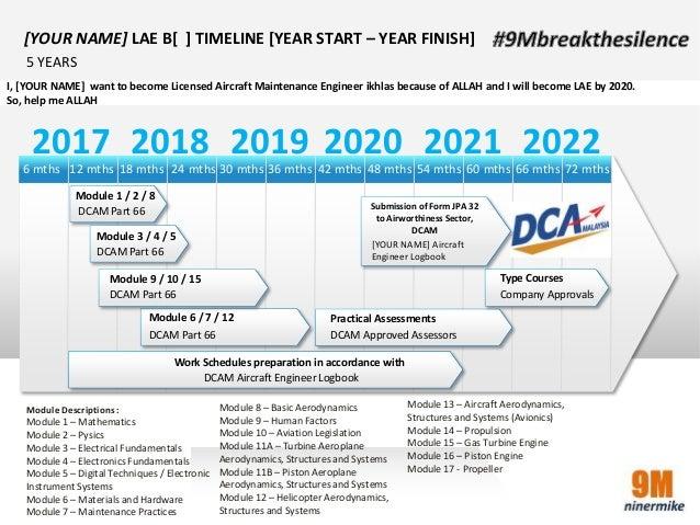 ninermike9M Malaysia DCAM Part 66 - Program Timeline