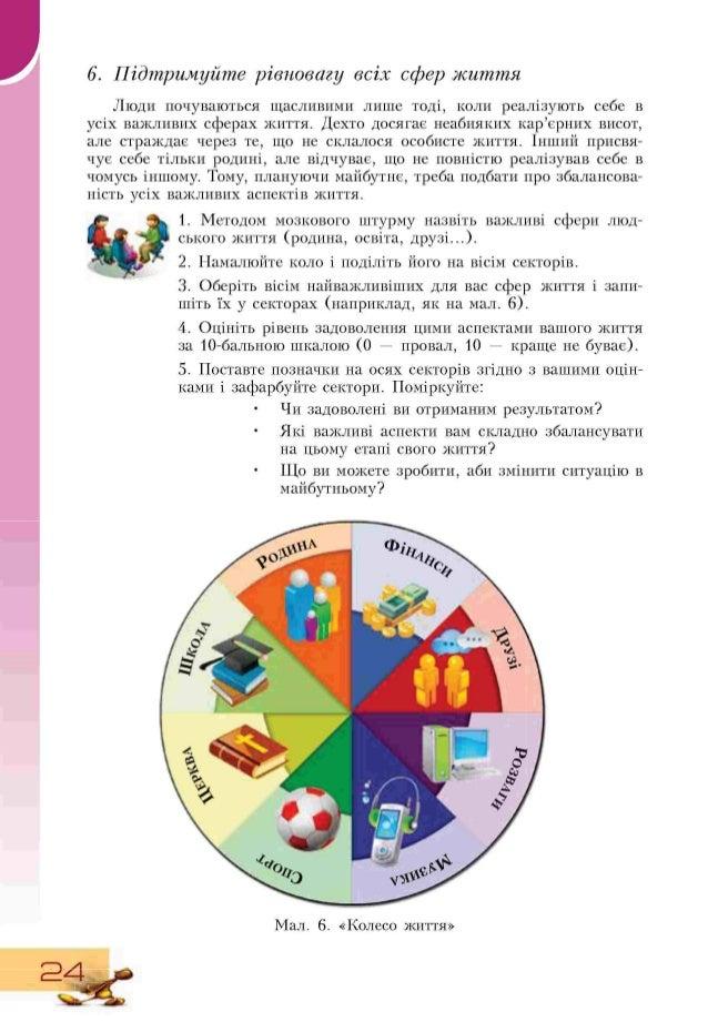 6. Підтримуйте рівновагу всіх сфер життя Люди почуваються щасливими лише тоді, коли реалізують себе в усіх важливих сферах...