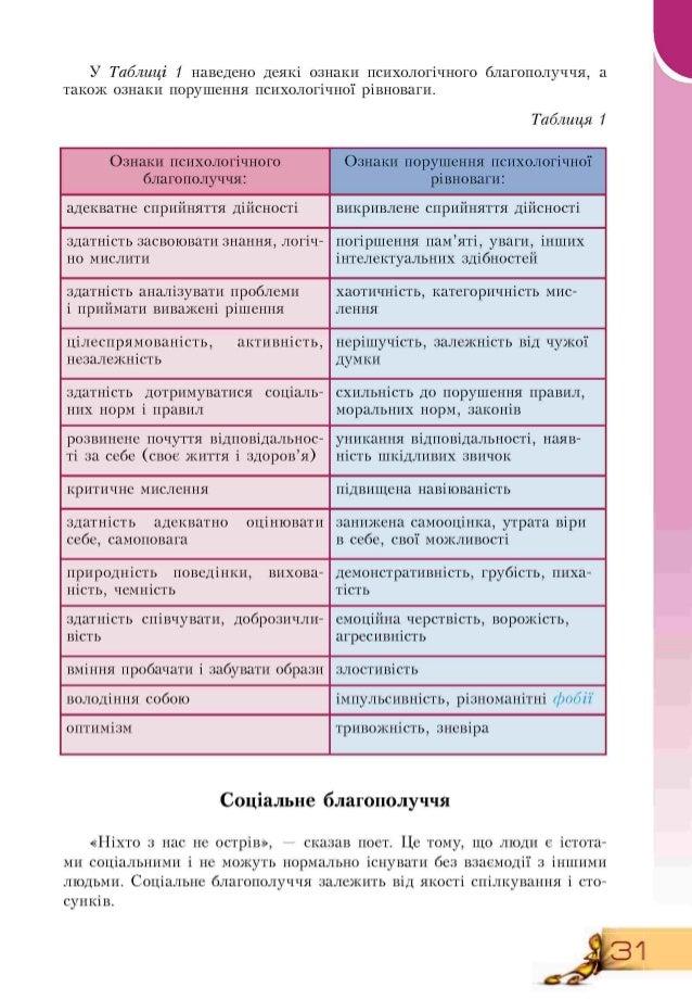 У Таблиці 1 наведено деякі ознаки психологічного благополуччя, а також ознаки порушення психологічної рівноваги. Таблиця 1...