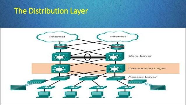 enterprise network design architecture rh slideshare net Distribution Chart Electric Distribution System Schematic