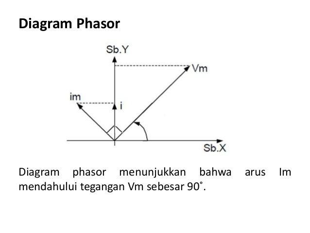9 rangkaian arus bolak balik diagram phasor diagram phasor menunjukkan bahwa arus ccuart Image collections