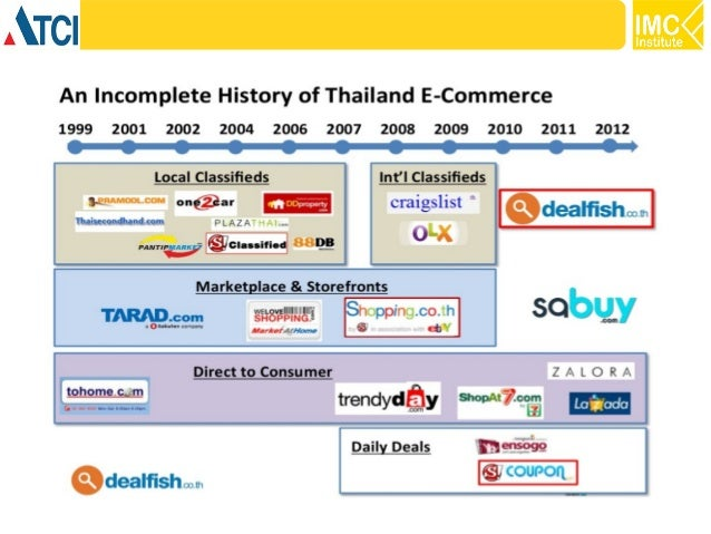 Thailand ICT Review 2014