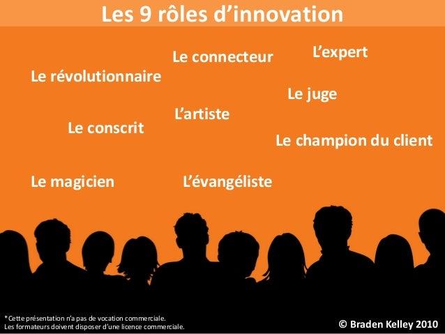 Les 9 rôles d'innovation Le révolutionnaire Le conscrit Le connecteur L'artiste Le champion du client L'expert Le juge Le ...