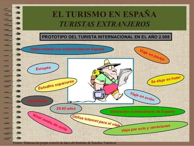 PROTOTIPO DEL TURISTA INTERNACIONAL EN EL AÑO 2.008 Europeo Nivel medio de renta Había estado con anterioridad en España E...