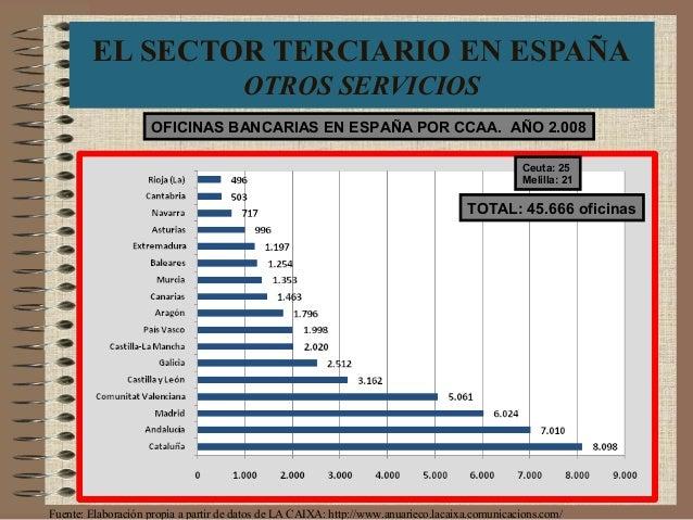 EL SECTOR TERCIARIO EN ESPAÑA OTROS SERVICIOS OFICINAS BANCARIAS EN ESPAÑA POR CCAA. AÑO 2.008 TOTAL: 45.666 oficinas Ceut...