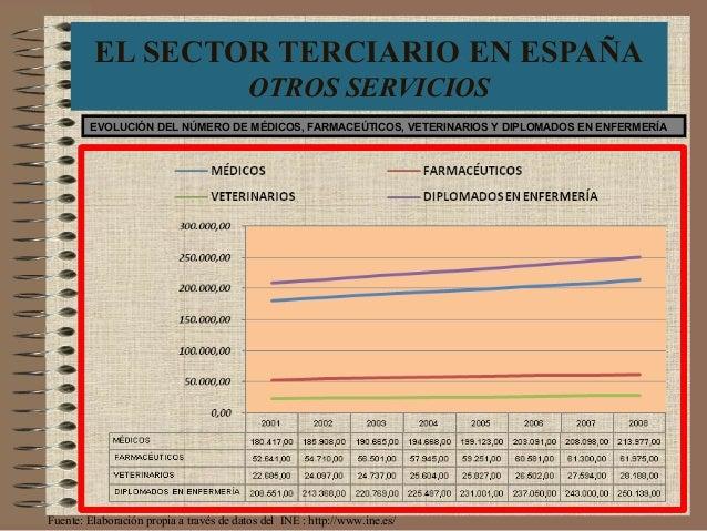 EL SECTOR TERCIARIO EN ESPAÑA OTROS SERVICIOS EVOLUCIÓN DEL NÚMERO DE MÉDICOS, FARMACEÚTICOS, VETERINARIOS Y DIPLOMADOS EN...