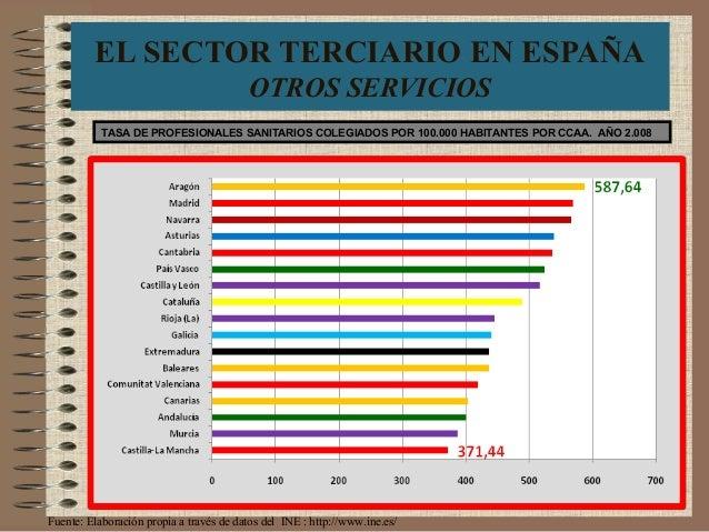EL SECTOR TERCIARIO EN ESPAÑA OTROS SERVICIOS TASA DE PROFESIONALES SANITARIOS COLEGIADOS POR 100.000 HABITANTES POR CCAA....