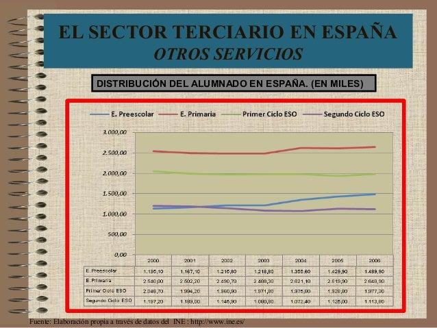 EL SECTOR TERCIARIO EN ESPAÑA OTROS SERVICIOS DISTRIBUCIÓN DEL ALUMNADO EN ESPAÑA. (EN MILES) Fuente: Elaboración propia a...