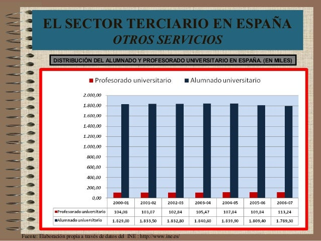 EL SECTOR TERCIARIO EN ESPAÑA OTROS SERVICIOS DISTRIBUCIÓN DEL ALUMNADO Y PROFESORADO UNIVERSITARIO EN ESPAÑA. (EN MILES) ...