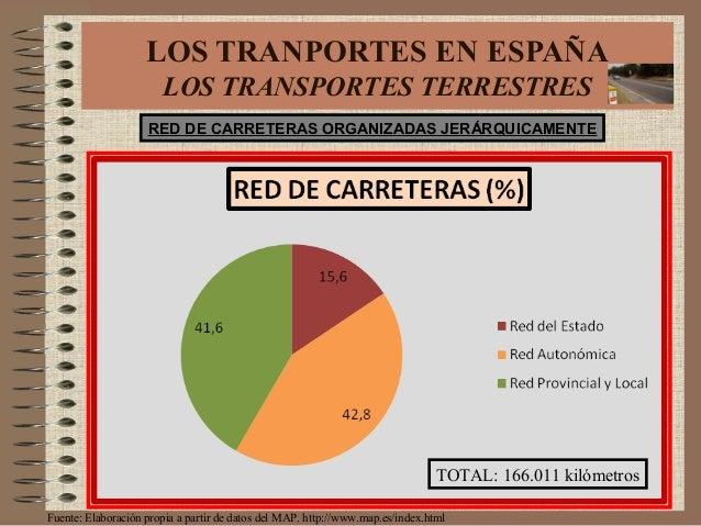 LOS TRANPORTES EN ESPAÑA LOS TRANSPORTES TERRESTRES TOTAL: 166.011 kilómetros Fuente: Elaboración propia a partir de datos...