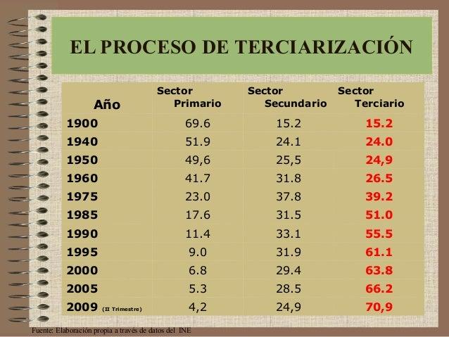 Año Sector Primario Sector Secundario Sector Terciario 1900 69.6 15.2 15.2 1940 51.9 24.1 24.0 1950 49,6 25,5 24,9 1960 41...