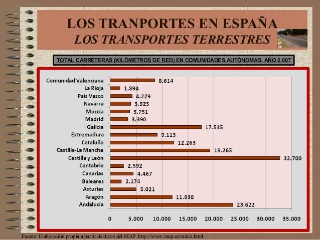 TOTAL CARRETERAS (KILÓMETROS DE RED) EN COMUNIDADES AUTÓNOMAS. AÑO 2.007 Fuente: Elaboración propia a partir de datos del ...