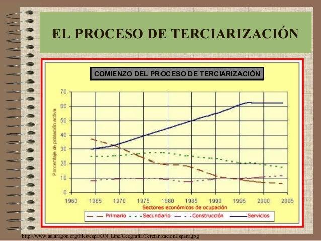 http://www.aularagon.org/files/espa/ON_Line/Geografia/TerciarizacionEspana.jpg EL PROCESO DE TERCIARIZACIÓN COMIENZO DEL P...