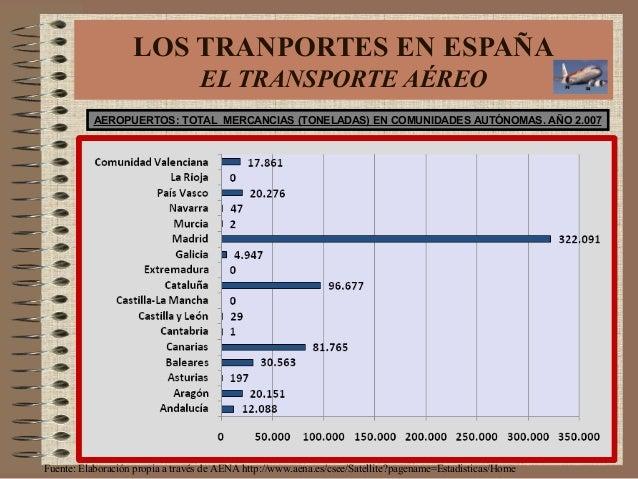 AEROPUERTOS: TOTAL MERCANCIAS (TONELADAS) EN COMUNIDADES AUTÓNOMAS. AÑO 2.007 LOS TRANPORTES EN ESPAÑA EL TRANSPORTE AÉREO...