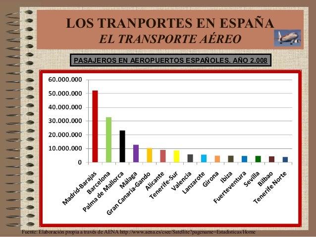 PASAJEROS EN AEROPUERTOS ESPAÑOLES. AÑO 2.008 Fuente: Elaboración propia a través de AENA http://www.aena.es/csee/Satellit...