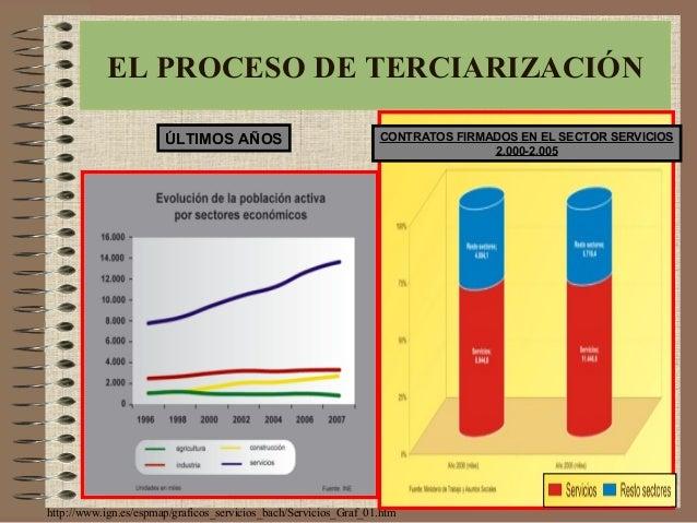 http://www.ign.es/espmap/graficos_servicios_bach/Servicios_Graf_01.htm EL PROCESO DE TERCIARIZACIÓNEL PROCESO DE TERCIARIZ...