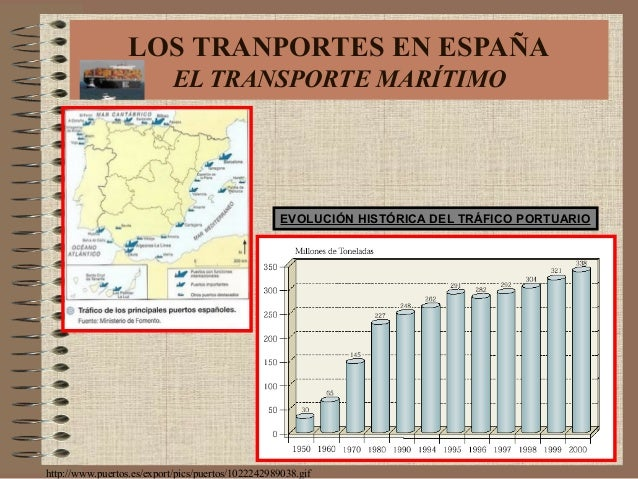 EVOLUCIÓN HISTÓRICA DEL TRÁFICO PORTUARIO http://www.puertos.es/export/pics/puertos/1022242989038.gif LOS TRANPORTES EN ES...