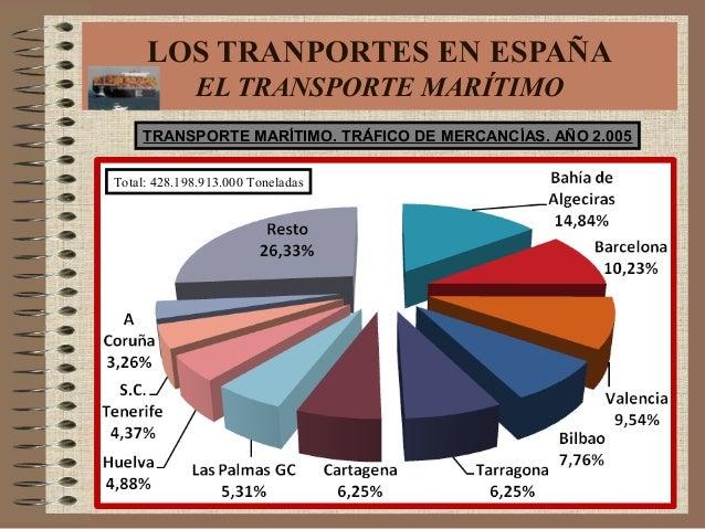 TRANSPORTE MARÍTIMO. TRÁFICO DE MERCANCÍAS. AÑO 2.005 Total: 428.198.913.000 Toneladas LOS TRANPORTES EN ESPAÑA EL TRANSPO...
