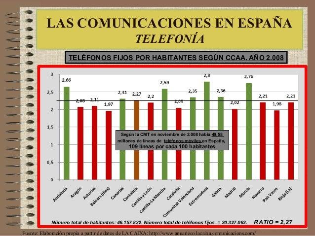 LAS COMUNICACIONES EN ESPAÑA TELEFONÍA TELÉFONOS FIJOS POR HABITANTES SEGÚN CCAA. AÑO 2.008 Fuente: Elaboración propia a p...
