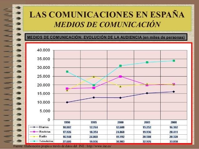 LAS COMUNICACIONES EN ESPAÑA MEDIOS DE COMUNICACIÓN MEDIOS DE COMUNICACIÓN: EVOLUCIÓN DE LA AUDIENCIA (en miles de persona...