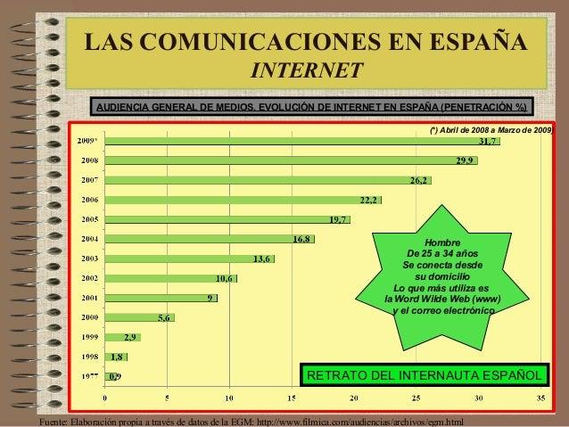 LAS COMUNICACIONES EN ESPAÑA INTERNET Fuente: Elaboración propia a través de datos de la EGM: http://www.filmica.com/audie...